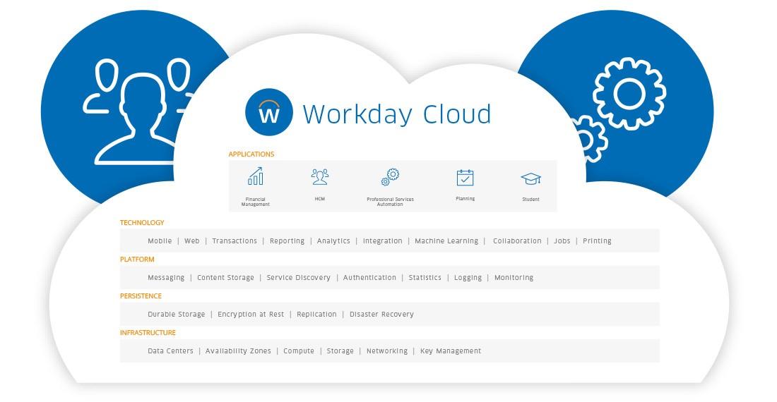 Ausgezeichnet Workday Offener Rahmen Ideen - Benutzerdefinierte ...