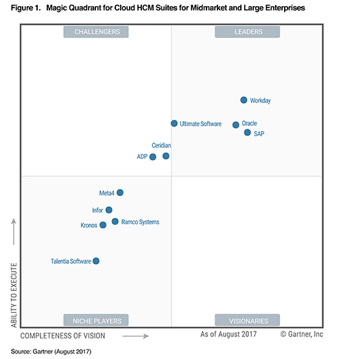 https://www.workday.com/content/dam/web/en-us/images/content/gartner-magic-quadrant-hcm-2017.jpg