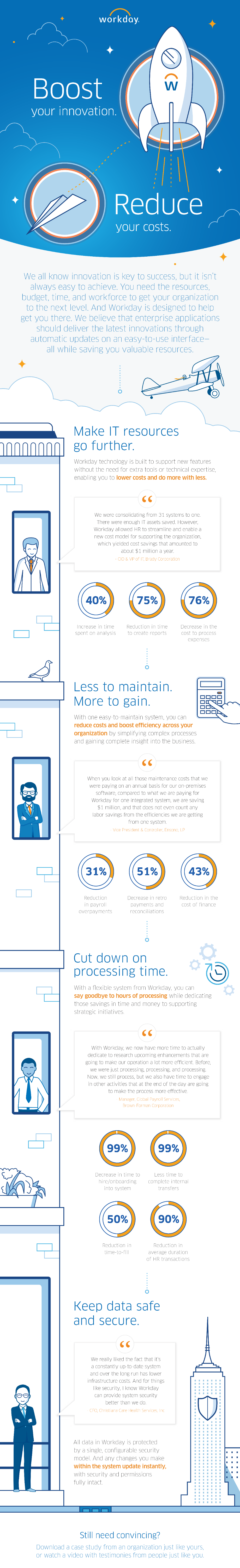 Boost Your Innovation  Reduce Your Costs  | Workday Infographic