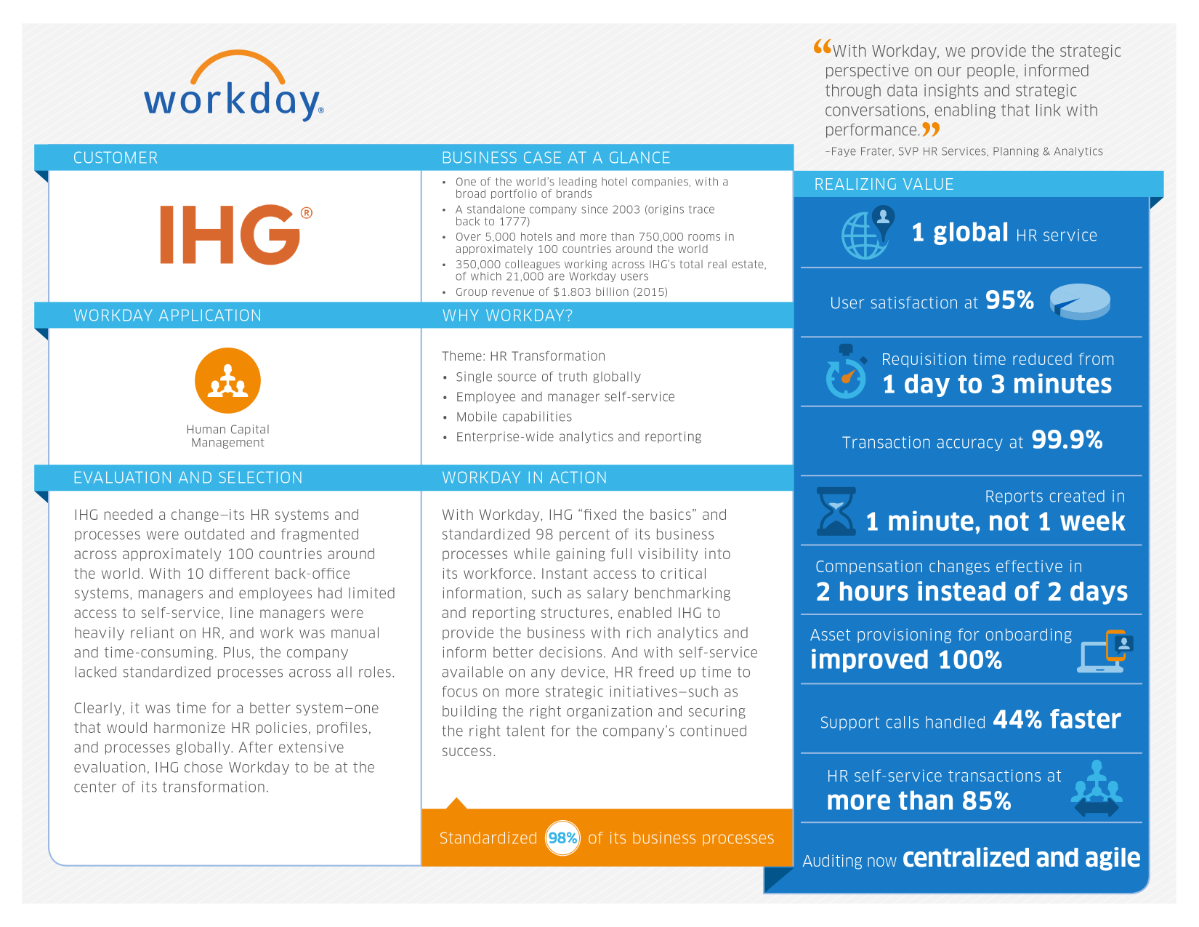 Workday and InterContinental Hotels Group – Read Customer Success