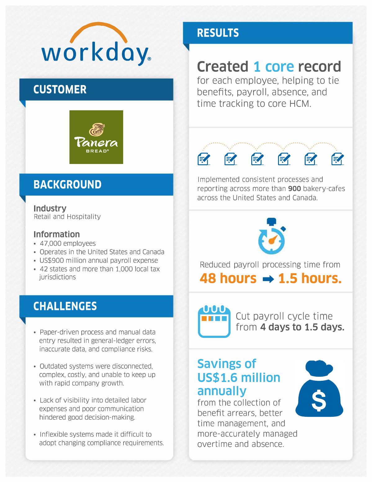 Panera Bread reduces payroll cycle time with Workday.