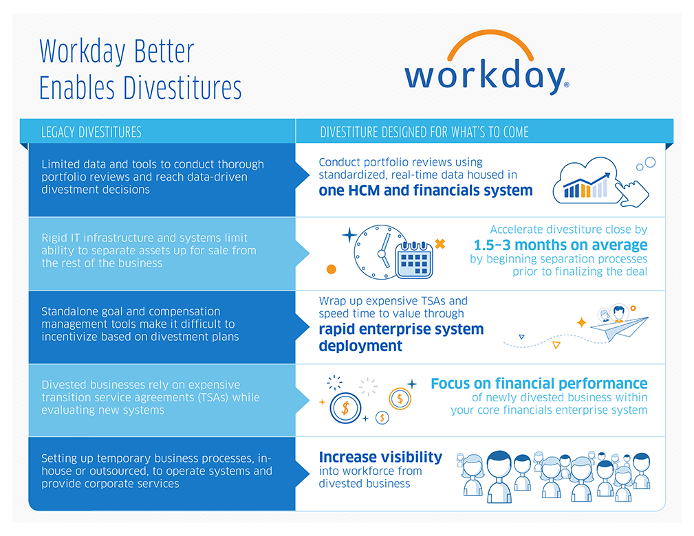 Workday Better Enables the Divestiture Process