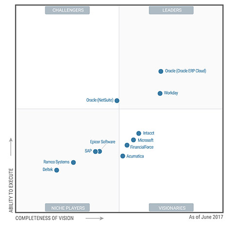 Gartner Magic Quadrant Cloud Financial Management Workday